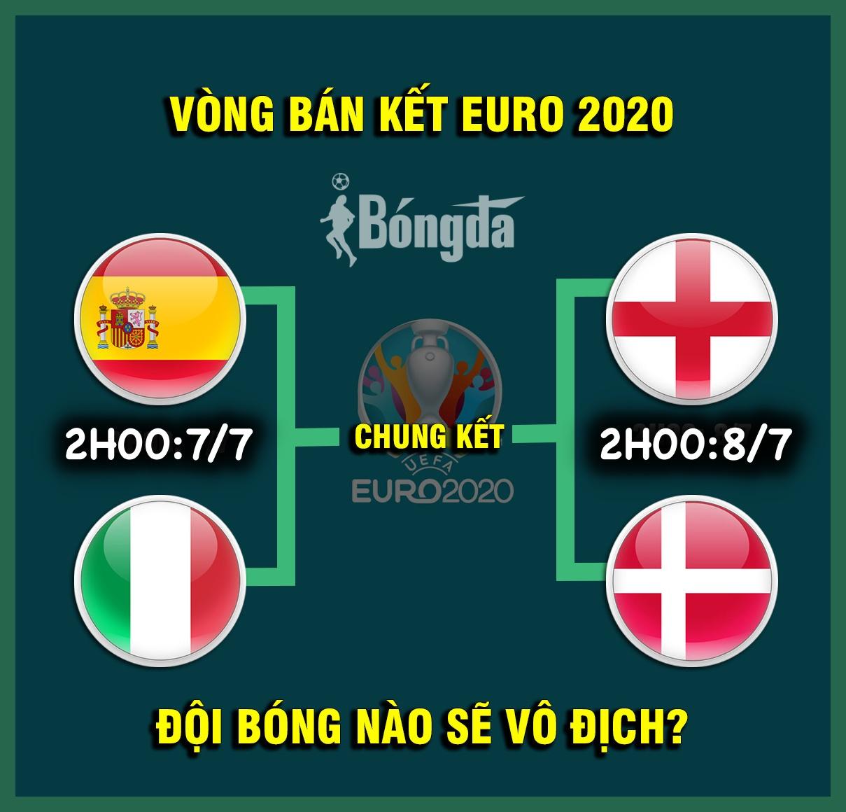Lịch thi đấu bán kết EURO 2020: Đi tìm người chiến thắng