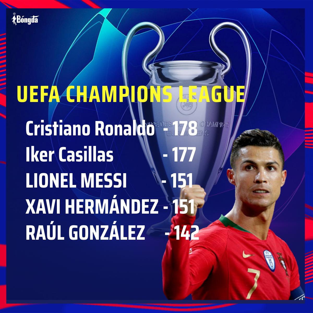 Top cầu thủ ra sân nhiều nhất lịch sử Champions League