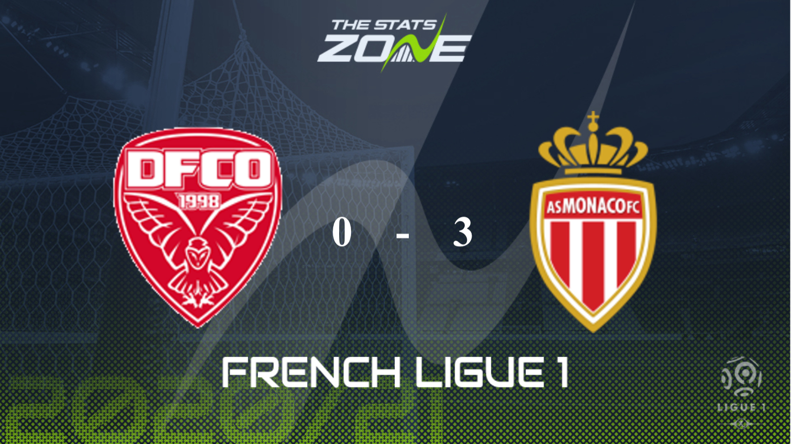 Monaco thắng đậm tỷ số 3-0 trước Dijon