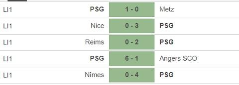 Nhận định PSG vs Man Utd tại vòng bảng Champions League 2020/21