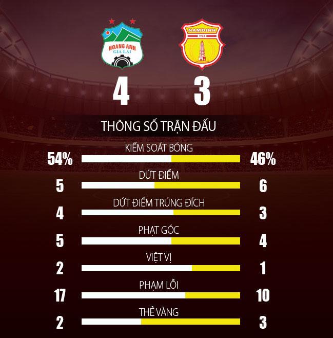 HAGL 4-3 Nam Định: Cuộc rượt đuổi nghẹt thở