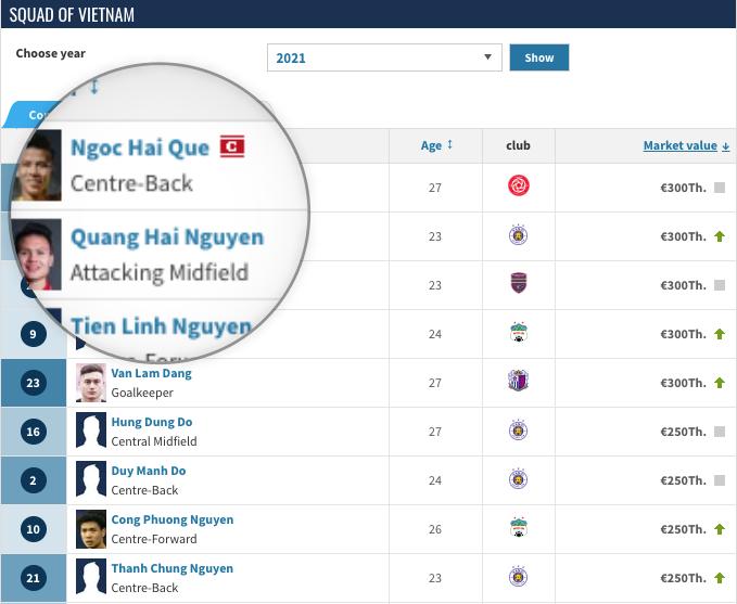 Top cầu thủ có giá trị chuyển nhượng cao nhất Việt Nam năm 2020: Quế Ngọc Hải, Nguyễn Quang Hải và Nguyễn Tiến Linh đứng đầu danh sách