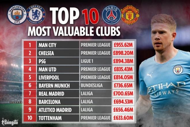 Sở hữu Messi cùng loạt sao khủng, PSG chỉ sở hữu đội hình đắt… thứ ba thế giới