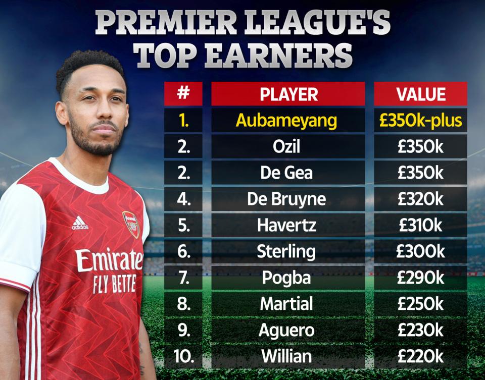 Aubameyang là cầu thủ có thù lao cao nhất Ngoại hạng Anh