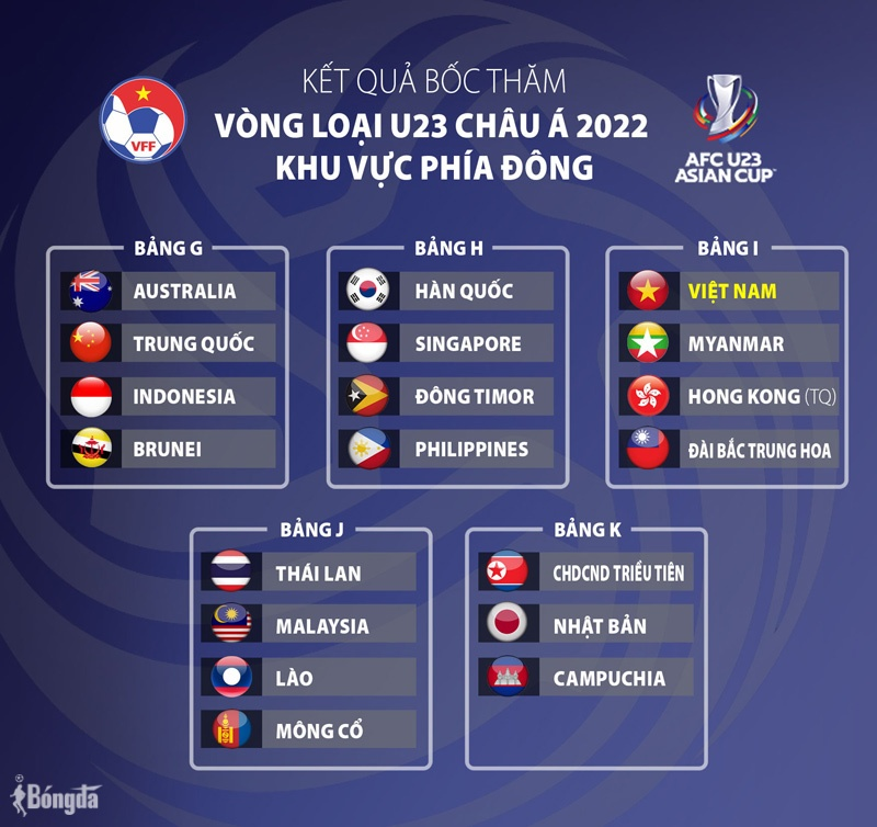 VCK U23 châu Á 2022: ĐT Việt Nam đặt mục tiêu vượt Myanmar