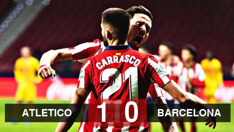 Atletico Madrid 1-0 Barcelona: Chiến thắng đầu tiên hơn một thập kỷ của Atletico trước Barca